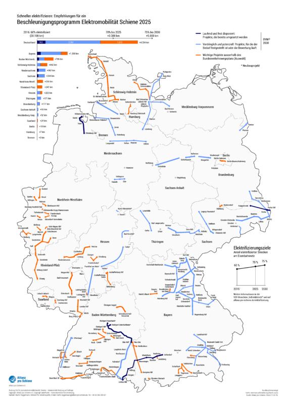 Beschleunigungsprogramm Elektromobilität Schiene 2025