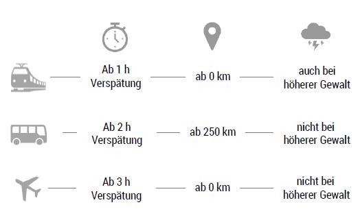 Entschädigungsanspruch im Verkehrsträgervergleich