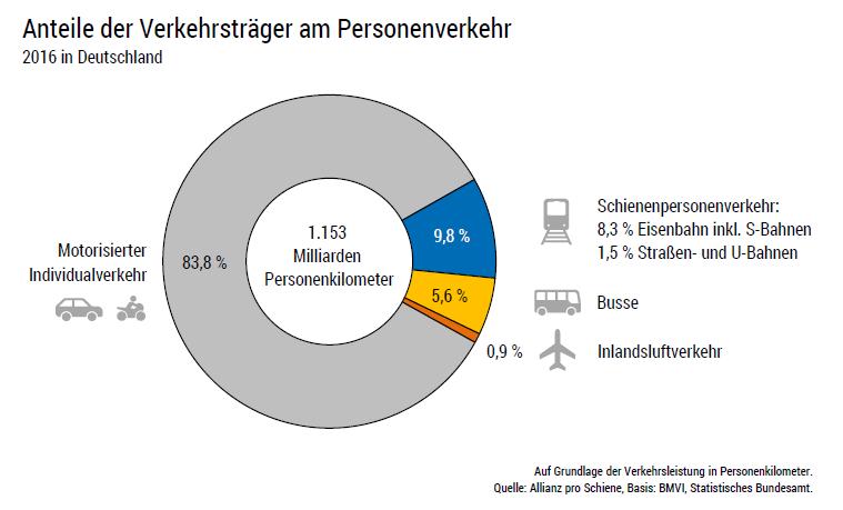 Marktanteile der Bahnen am Personenverkehr in Deutschland 2016