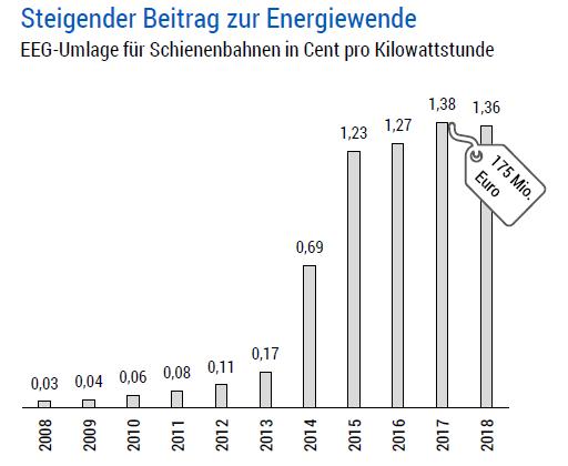 Wettbewerbsbedingungen: Die Eisenbahn zahlt Stromsteuer (den zweithöchsten Satz in ganz Europa), Ökosteuer und EEG-Umlage.