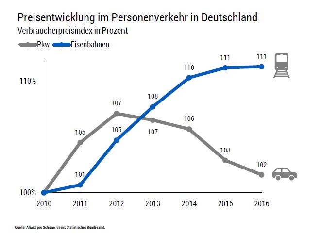 Preisentwicklung im Personenverkehr in Deutschland. Verbraucherpreisindex in Prozent.