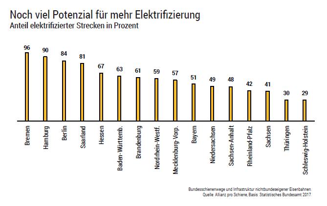 Noch viel Potenzial für mehr Elektrifizierung: Anteil elektrifizierter Strecken in Prozent
