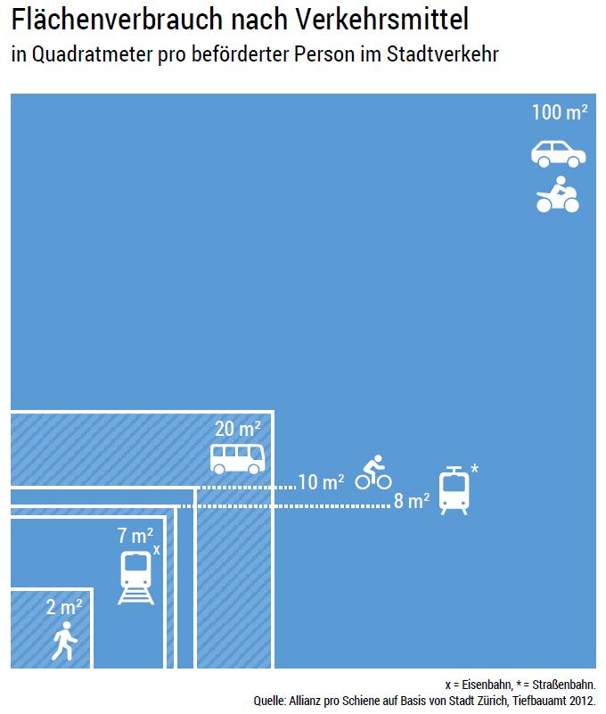 Flächenverbrauch nach Verkehrsmittel: Fußgänger, Bahn, Bus, Fahrrad, Pkw