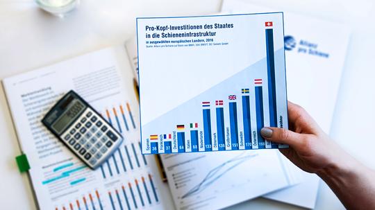 Allianz pro Schiene – Zahlen & Fakten