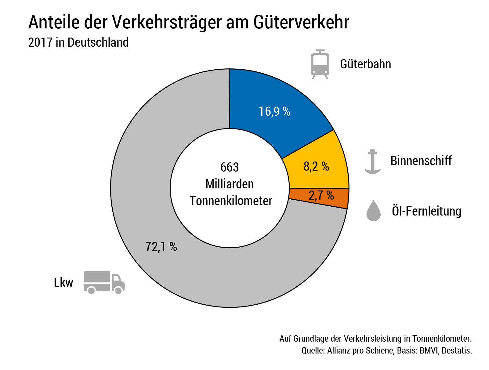 Güterbahnen stärken: Die Fraktionen von Union und SPD wollen die Trassenpreissenkung für den Schienengüterverkehr noch für 2018. Eile ist geboten: Der Marktanteil der Güterbahnen sinkt.