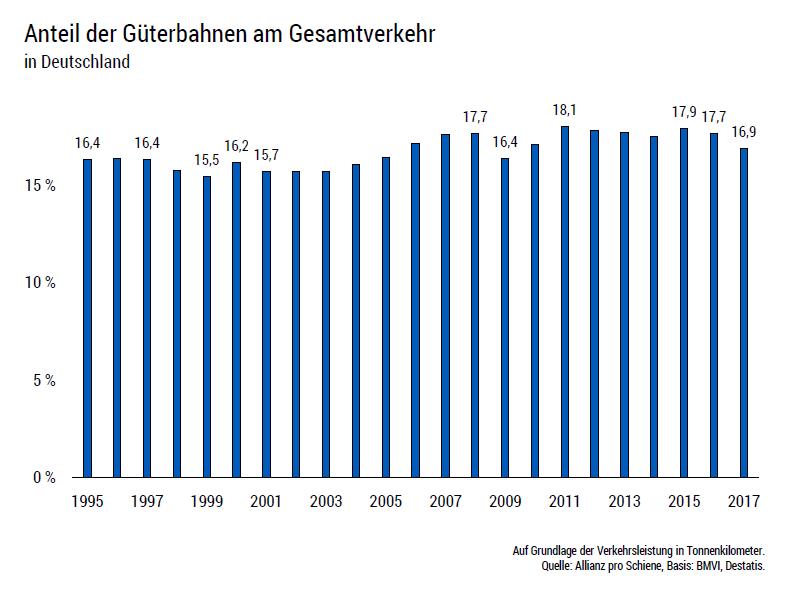 Anteil der Güterbahnen am Gesamtverkehr in DE