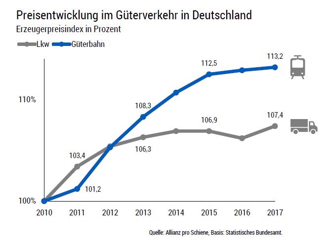 Preisentwicklung im Güterverkehr in DE