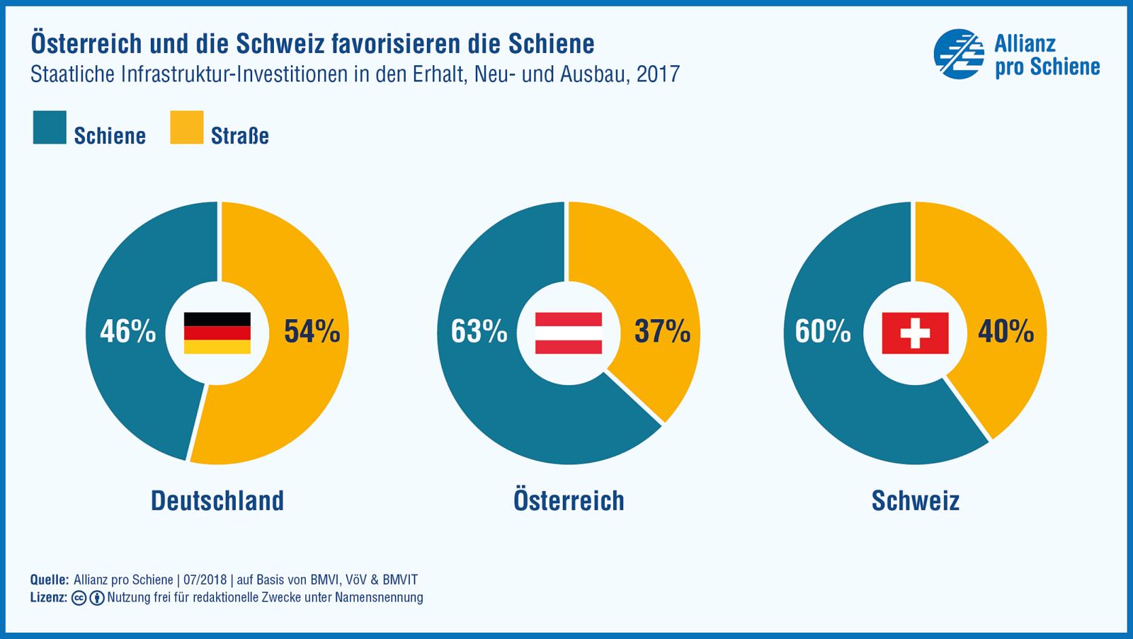 Deutschland investierte 2017 mehr Geld in sein Schienennetz als je zuvor. Aber desselbe gilt für das Straßennetz. Eine Verkehrswende gelingt so nicht. Andere Europäer machen's anders, zeigt der EU-Vergleich.