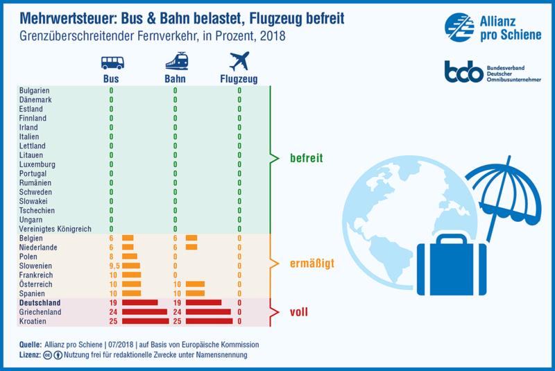 Mit Bus und Bahn in den Urlaub, das ist gut fürs Gewissen. Aber umweltfreundlich Reisende sind bei der Mehrwertsteuer klar schlechter gestellt als Flugreisende, kritisieren Allianz pro Schiene und bdo.