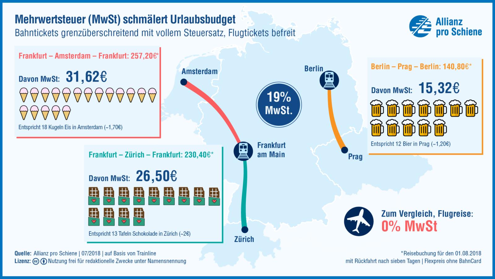 Mehrwertsteuer Reise-Beispiele