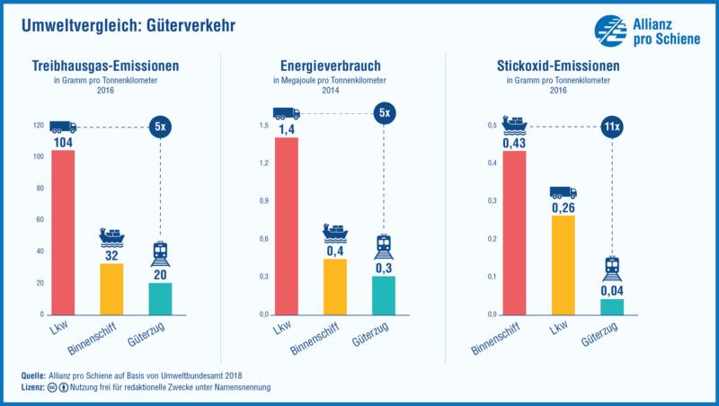 Umweltvergleich-Güterverkehr