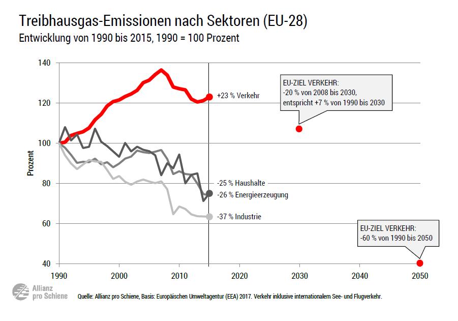 Klimaschutzstrategie der EU: Der Schuh drückt beim Verkehr