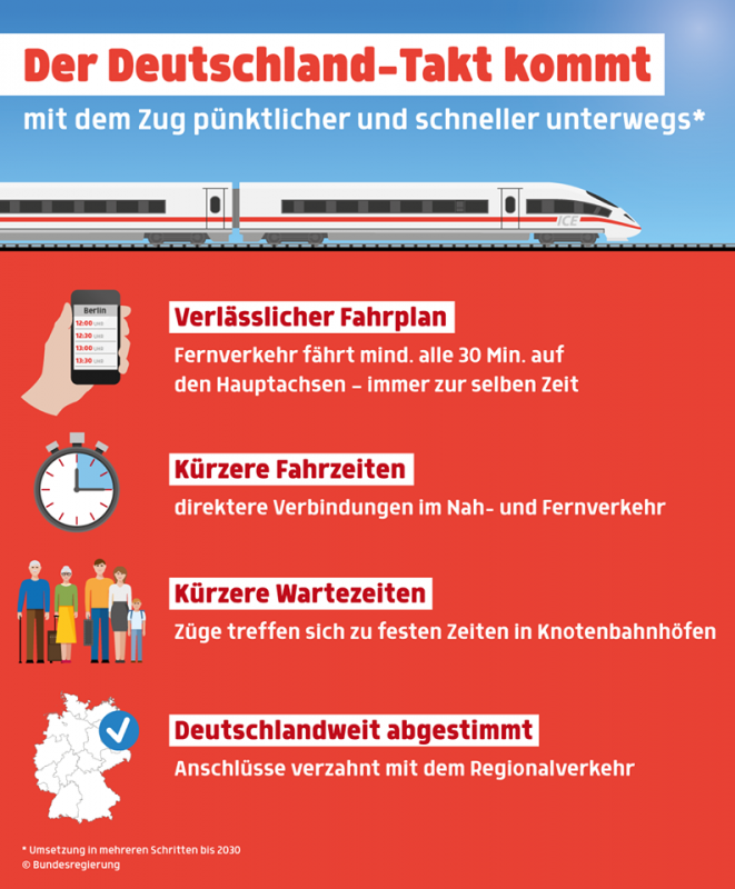 Ein Fahrplan für das ganze Land: Der Deutschland-Takt einfach erklärt