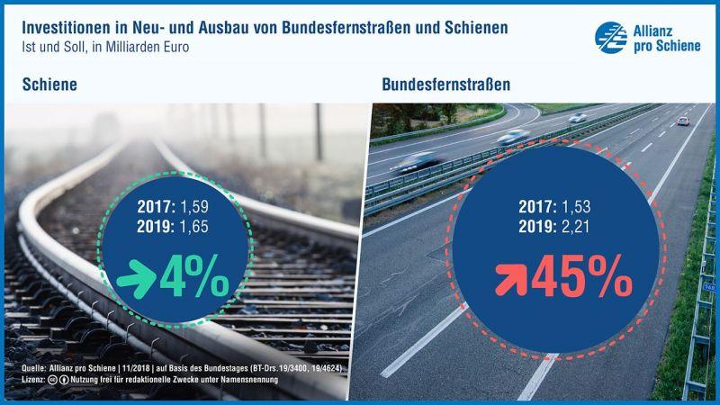 Investitionen in Neu- und Ausbau von Bundesfernstraßen und Schienen 2017 2019