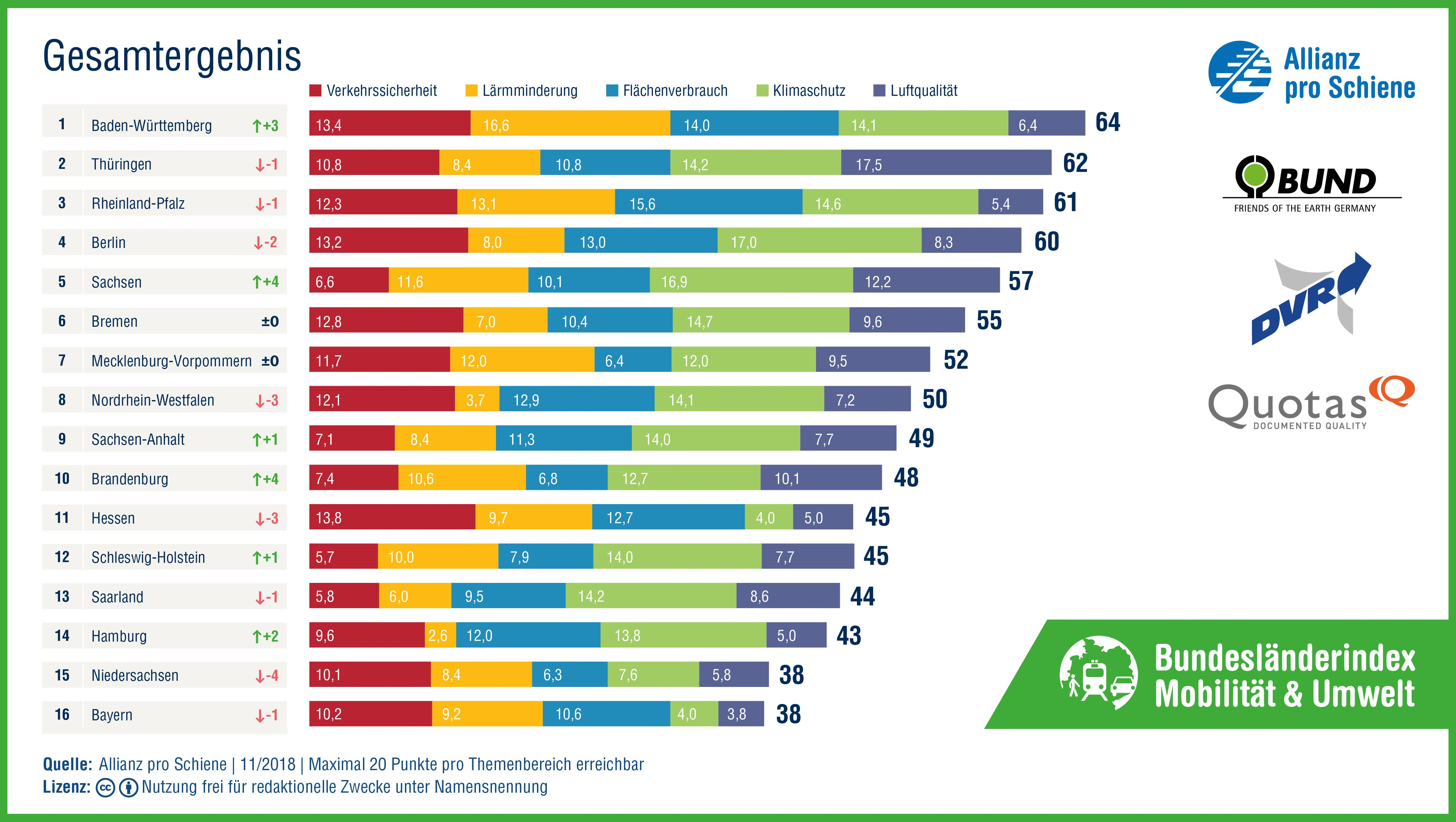 Bundesländerindex Mobilität und Umwelt 2018/ 2019: Gesamtergebnis