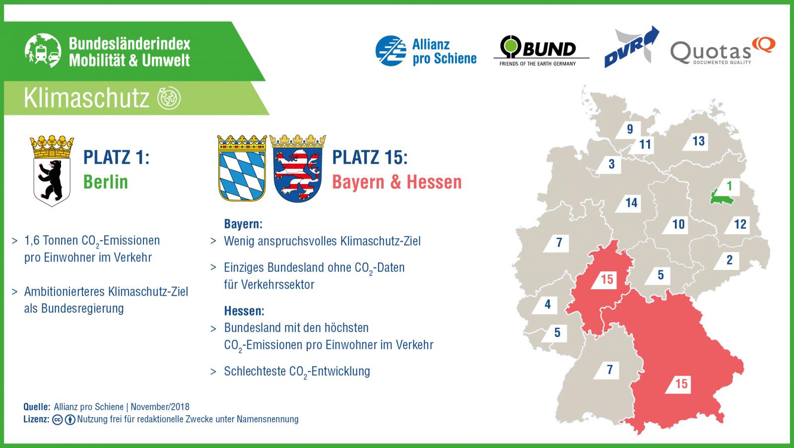 Bundesländerindex Mobilität und Umwelt 2018/ 2019: Klimaschutz
