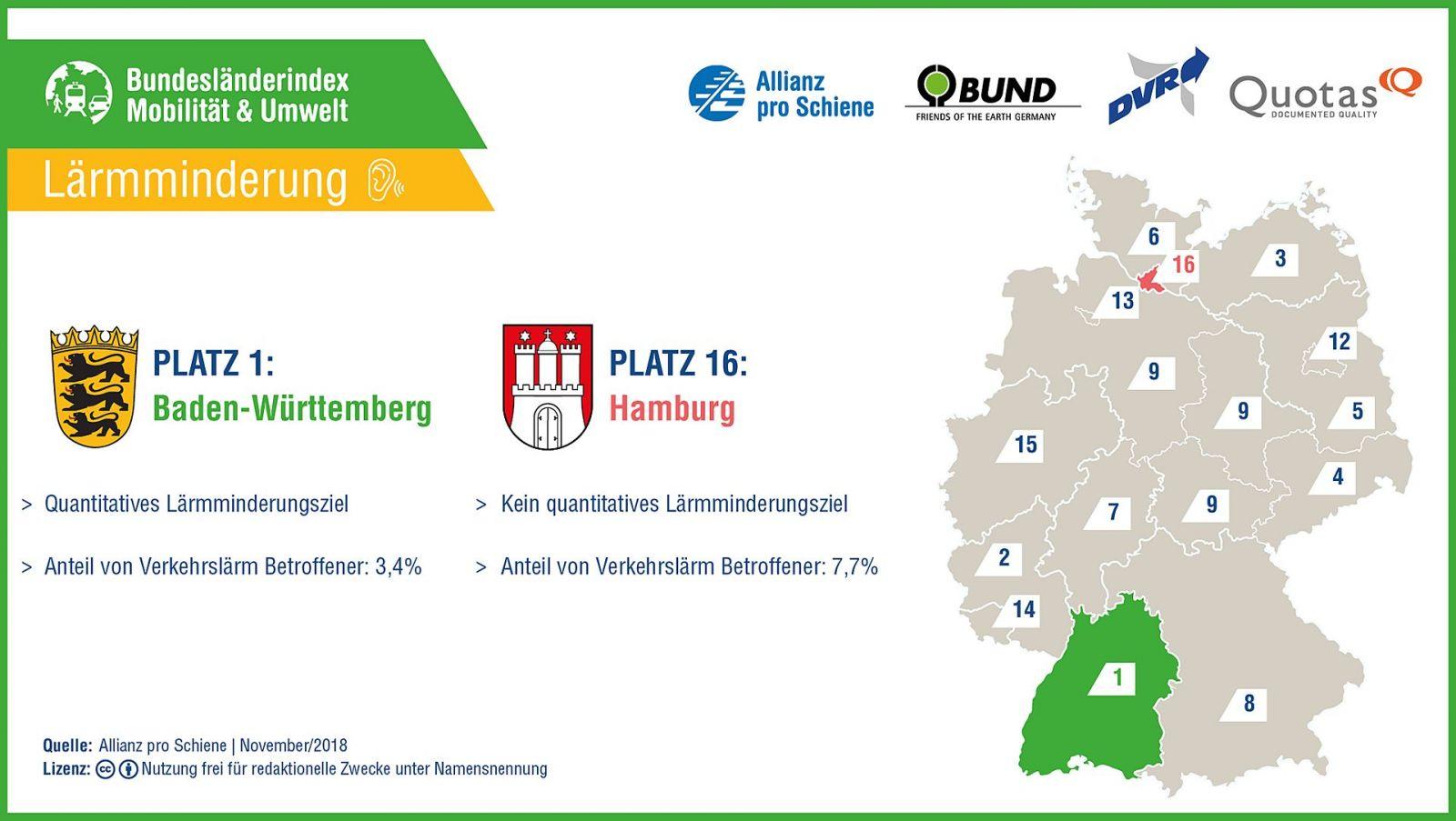 Bundesländerindex Mobilität und Umwelt 2018/ 2019: Lärmminderung