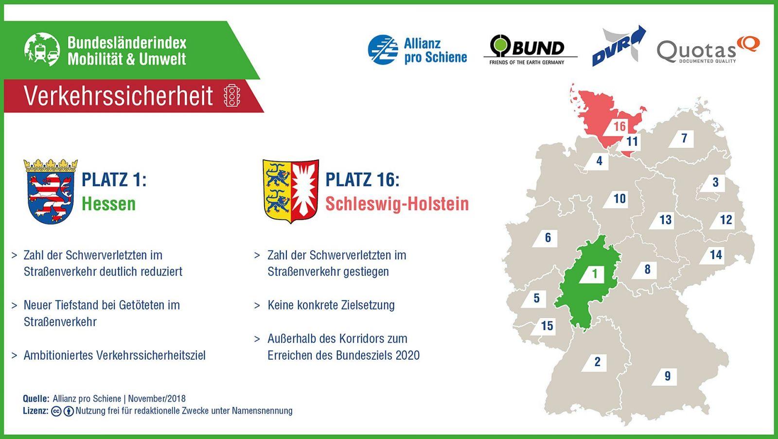 Bundesländerindex Mobilität und Umwelt 2018/ 2019: Verkehrssicherheit