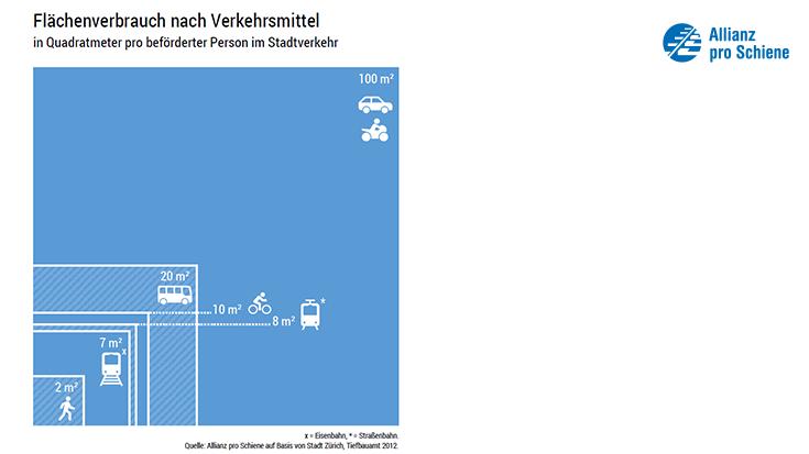 Flächenverbrauch nach Verkehrsmittel Stadtverkehr