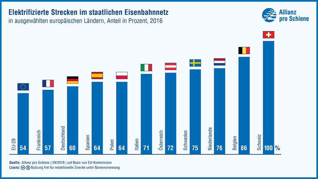 Elektrifizierte Strecken im staatlichen Eisenbahnnetz in ausgewählten europäischen Ländern 2016