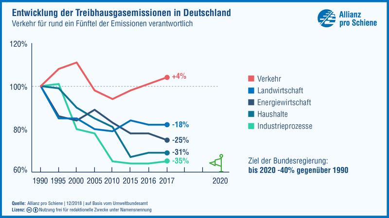 Treibhausgas-Emissionen 1990 bis 2017 Sektoren: Verkehr, Haushalte, Landwirtschaft, Energie, Industrie