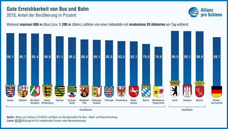 Wege zu Bus und Bahn im Ländervergleich