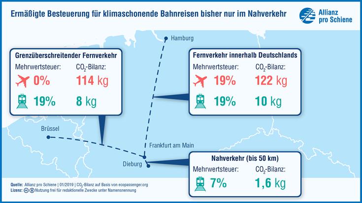 Bahnreisende zahlen bei grenzüberschreitenden Reisen eine höhere Mehrwertsteuer als Flugpassagiere.