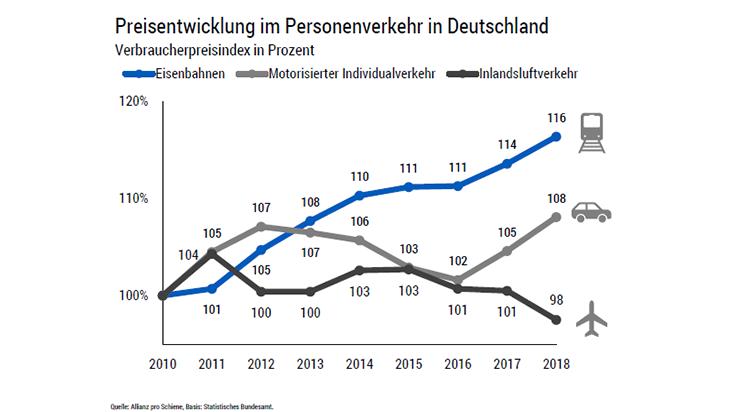 Grafik: Preisentwicklung im Personenverkehr in Deutschland 2010 bis 2018