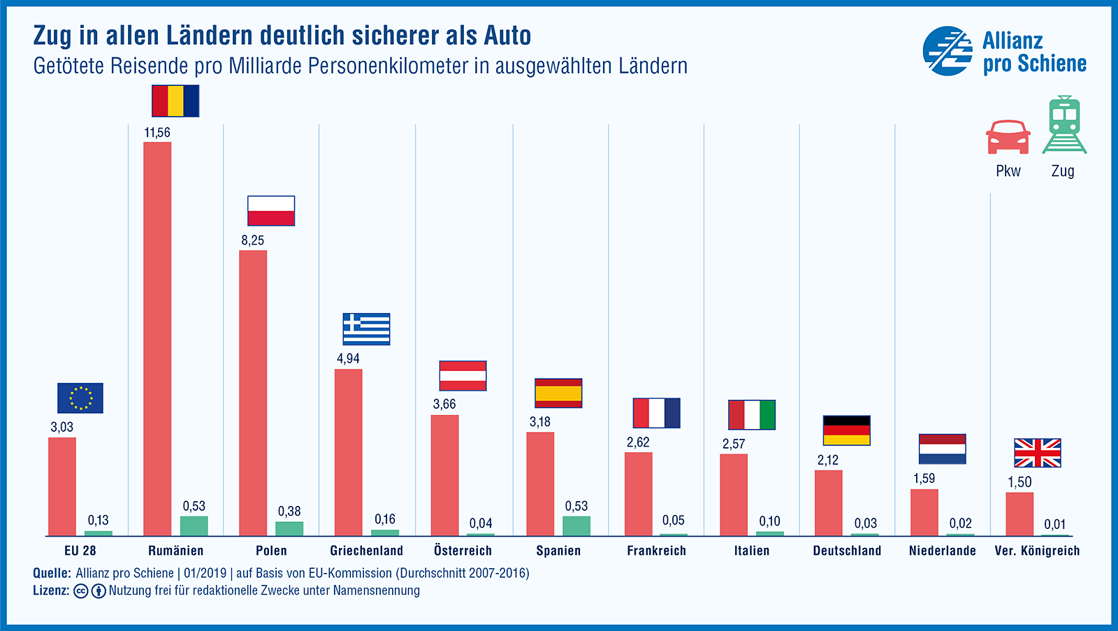 Zug in allen Ländern deutlich sicherer als der Pkw/ Sicherheitsvergleich EU