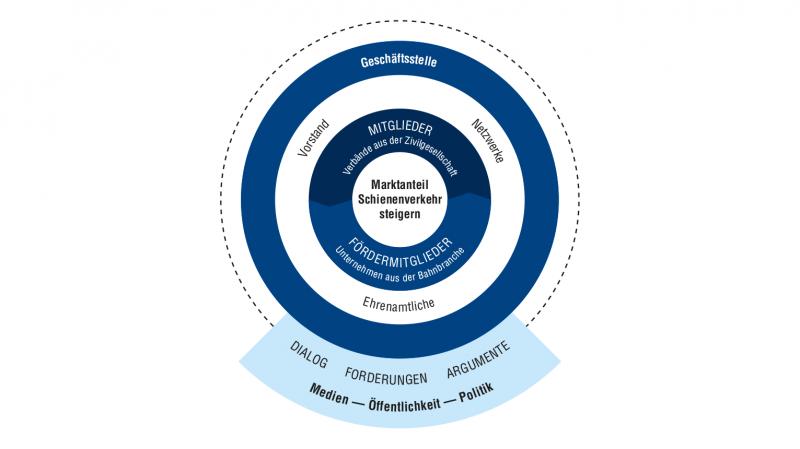 Grafik: Die Allianz pro Schiene erklärt