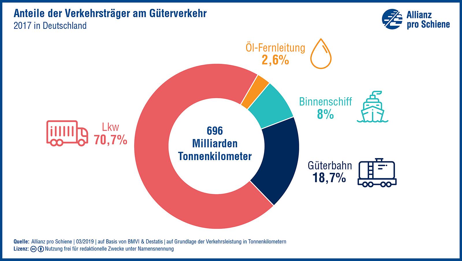 Anteile der Verkehrsträger am Güterverkehr 2017