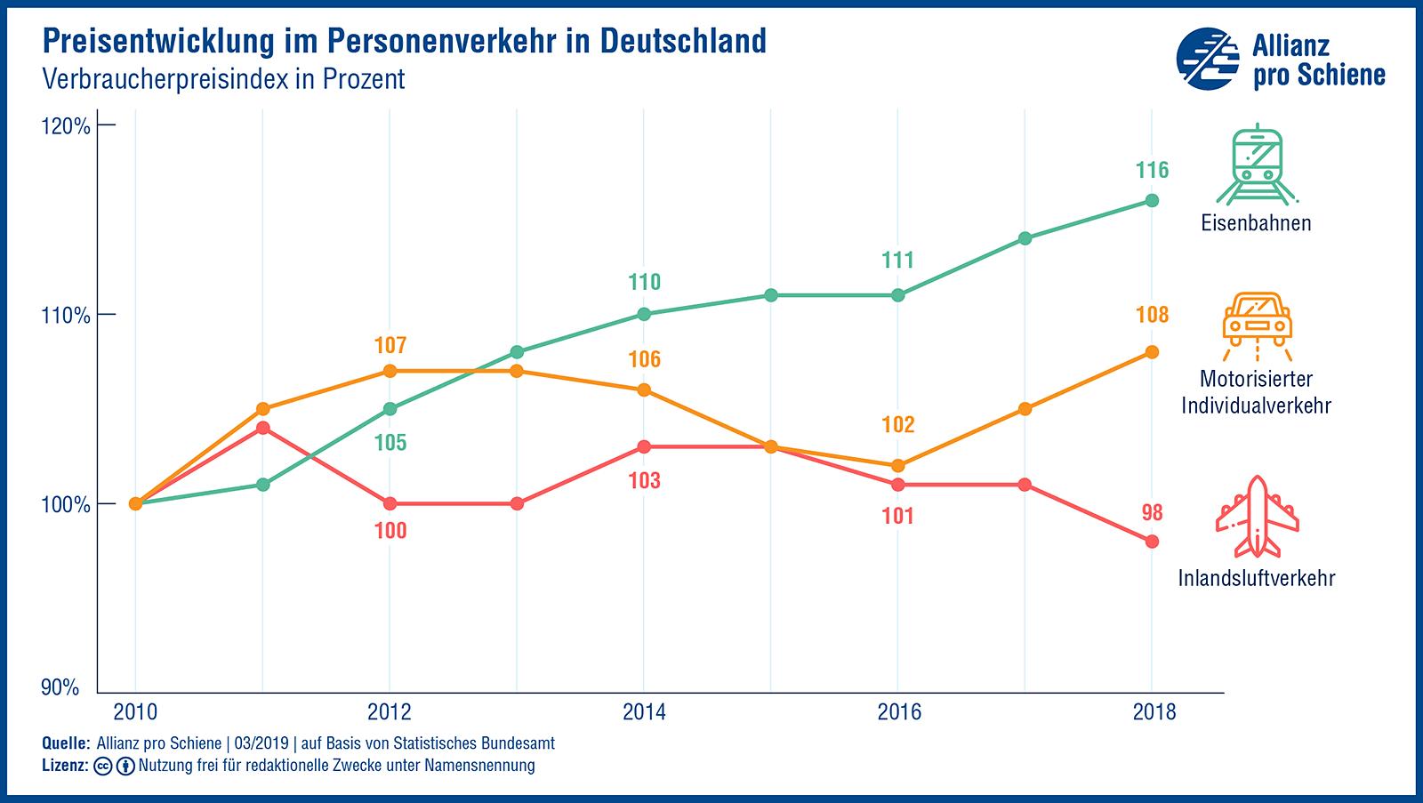 Preisentwicklung im Personenverkehr in Deutschland