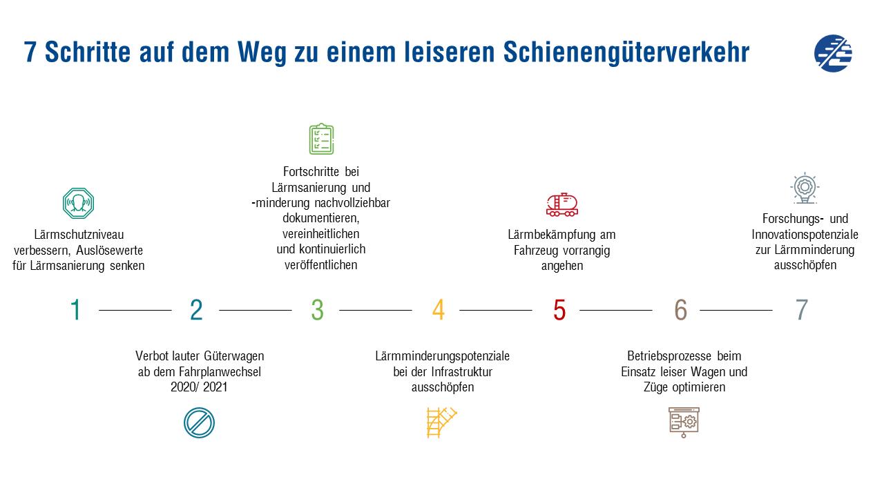 7 Schritte auf dem Weg zu einem leiseren Güterverkehr - Handlungsempfehlungen Plattform Leise Bahnen