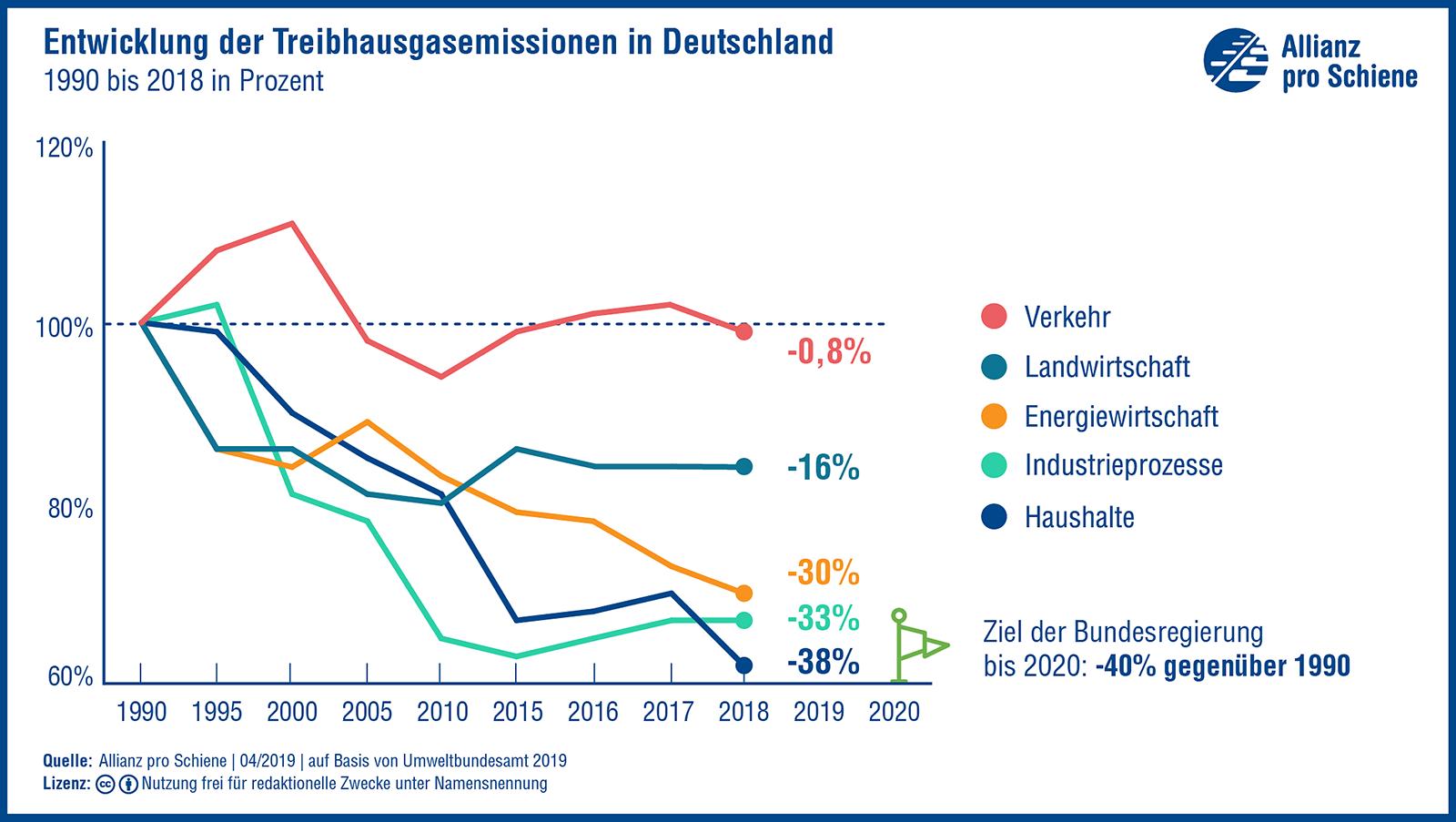 Entwicklung der Treibhausgasemissionen Deutschland