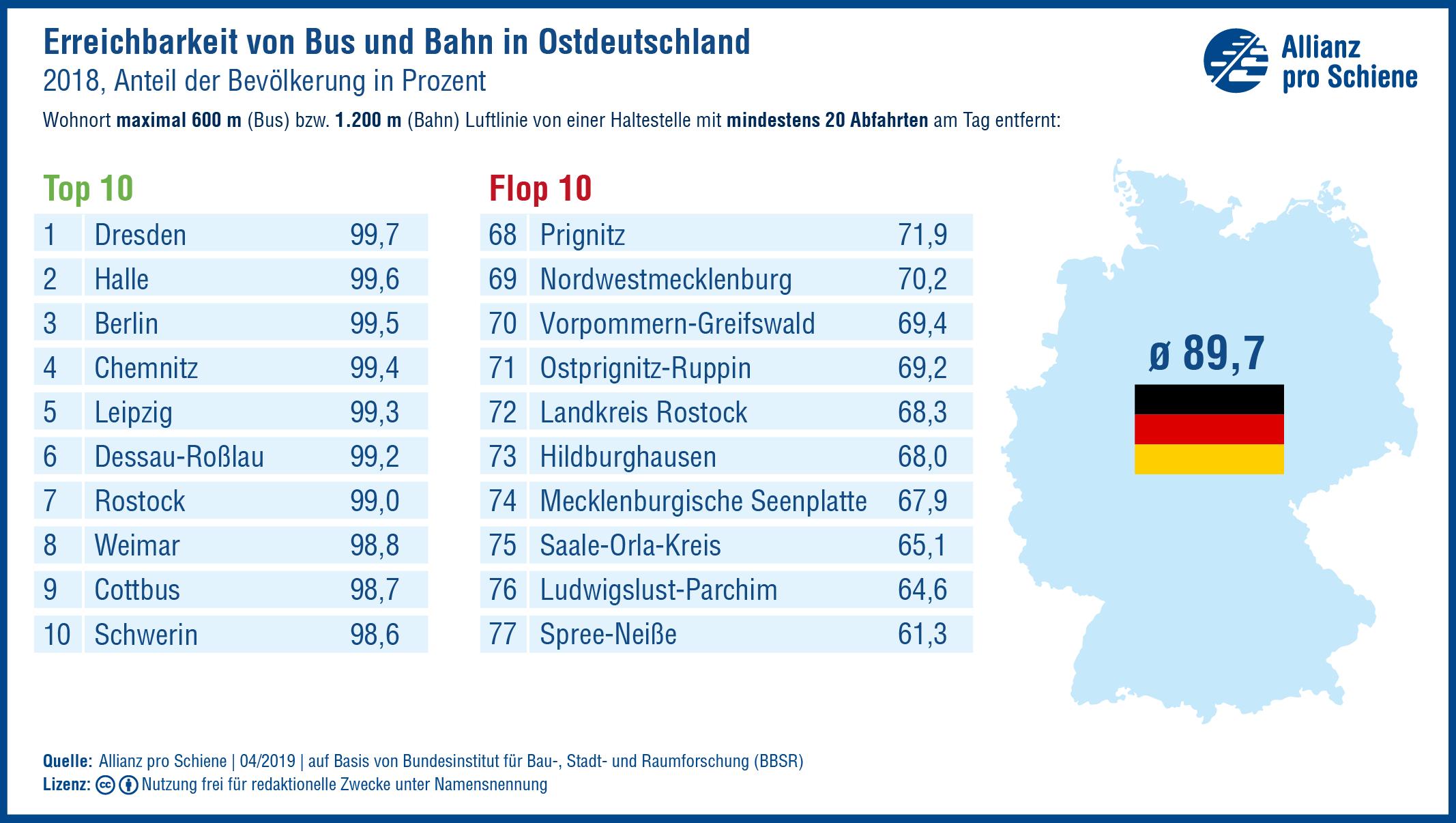 Dresden bietet seinen Bürgern unter allen ostdeutschen Städten und Kreisen die kürzesten Wege zu Bus und Bahn. Dies zeigt das Ranking der Allianz pro Schiene zur Erreichbarkeit des öffentlichen Verkehrs. Bester Landkreis im Osten ist Wittenberg.