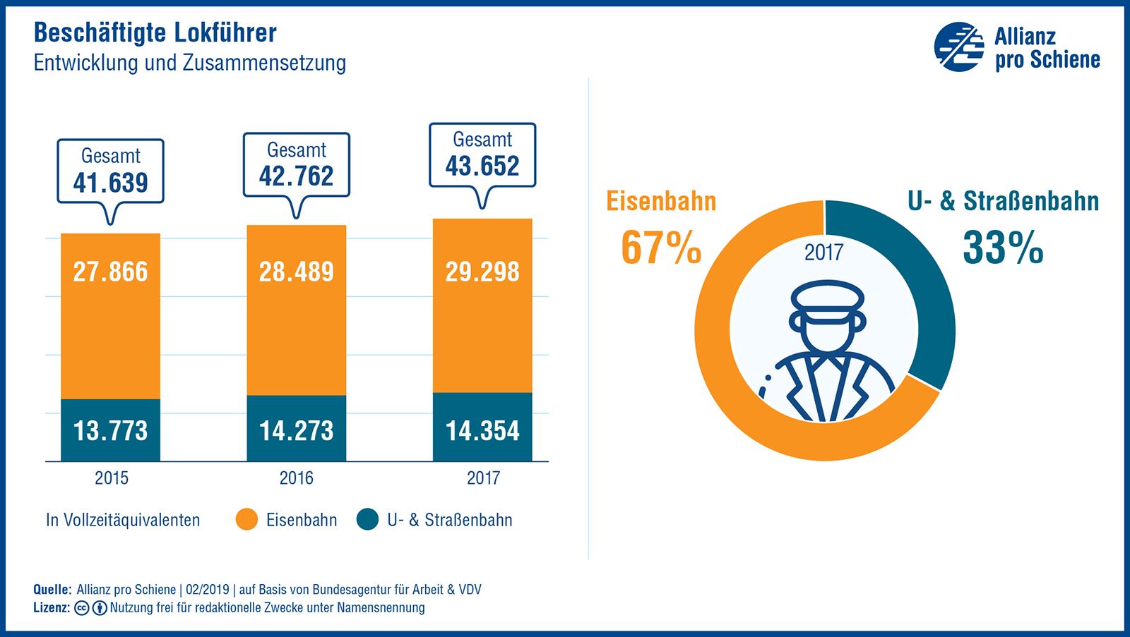 Beschäftigte Lokführer: Entwicklung und Zusammensetzung 2015-2017, Eisenbahn, U-Bahn