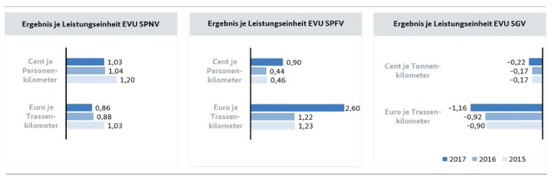 Marktuntersuchung Eisenbahnen 2018: Die wichtigsten Ergebnisse: Betriebsergebnis je Leistungseinheit nach Art des Verkehrsdienstes 2015-2017