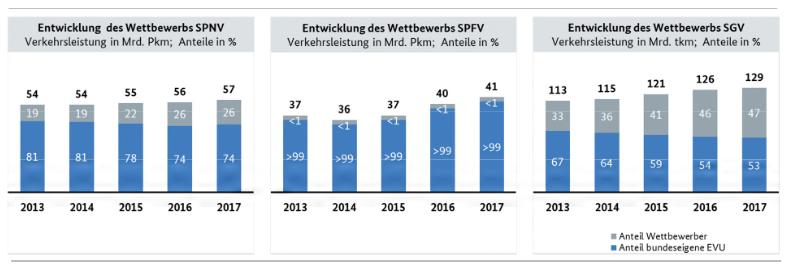Entwicklung des Wettbewerbs nach Art des Marktuntersuchung Eisenbahnen 2018: Die wichtigsten Ergebnisse: Verkehrsdienstes 2013-2017