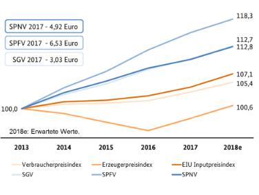 Marktuntersuchung Eisenbahnen 2018: Die wichtigsten Ergebnisse: Ermittlung des mittleren Trassenentgelts der EIU 2013-2018