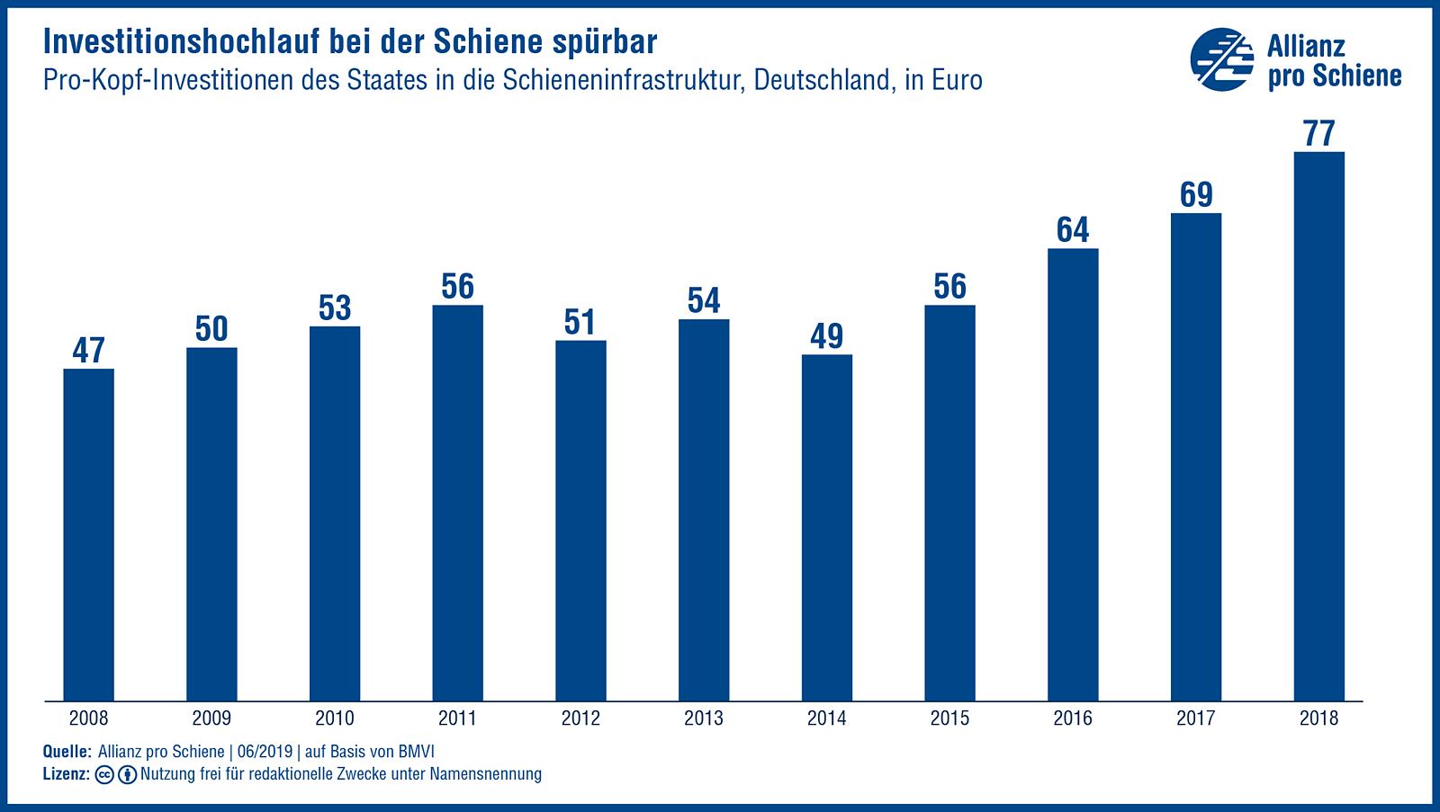 Investitionshochlauf bei der Schiene spürbar: Pro-Kopf-Investitionen Deutschlands in die Schieneninfrastruktur