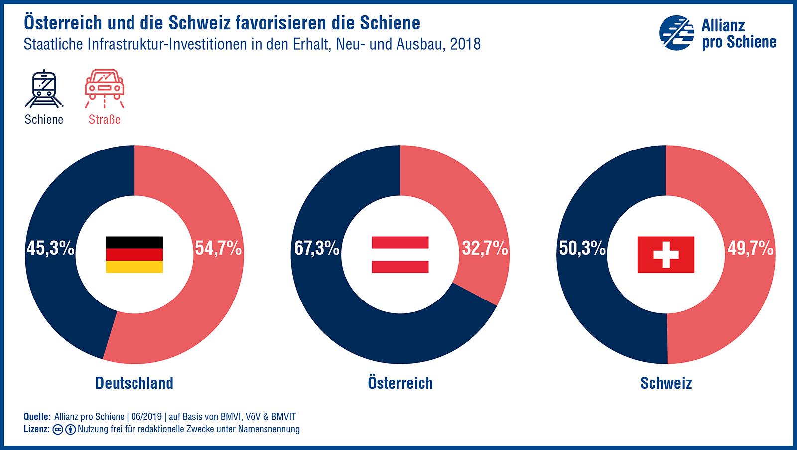 Österreich und die Schweiz favorisieren die Schiene: Pro-Kopf-Investitionen in die Schieneninfrastruktur (Erhalt, Neu- und Ausbau), 2018