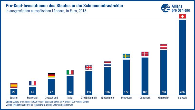 Pro-Kopf-Investitionen des Staates in die Schieneninfrastruktur, in ausgewählten europäischen Ländern, 2018