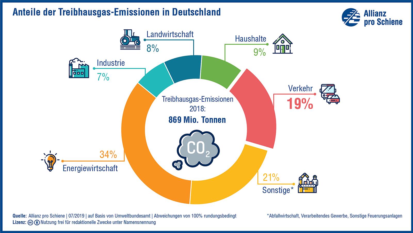 Verkehr trägt mit einem Fünftel einen hohen Teil zur Klimabelastung bei.