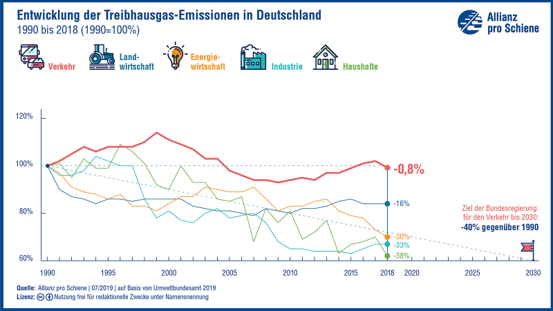 Entwicklung der Treibhausgas-Emissionen in Deutschland 1990 bis 2018