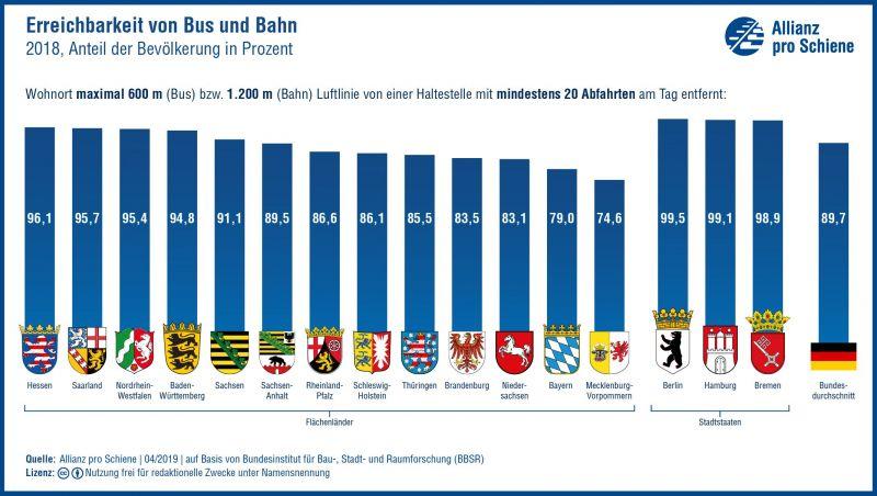 Erreichbarkeit von Bus und Bahn in Deutschland