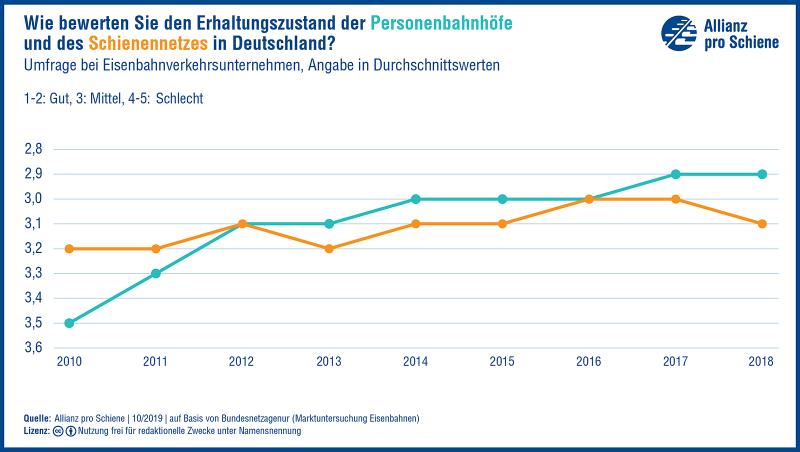 Zustand des Schienennetzes in Deutschland