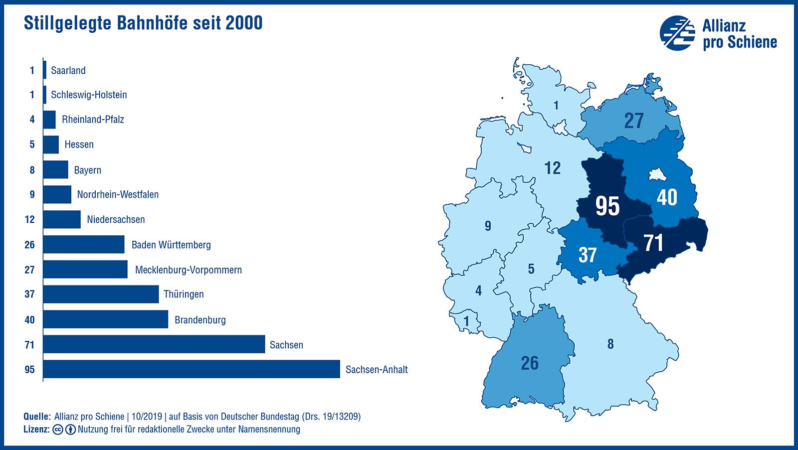 Stillgelegte Bahnhöfe in Deutschland seit 2000