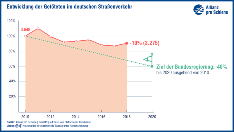 Entwicklung der Getöteten im deutschen Straßenverkehr