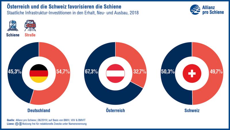 Österreich und Schweiz favorisieren die Schiene