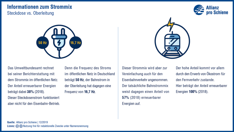 Umweltvergleich Strommix Bahn